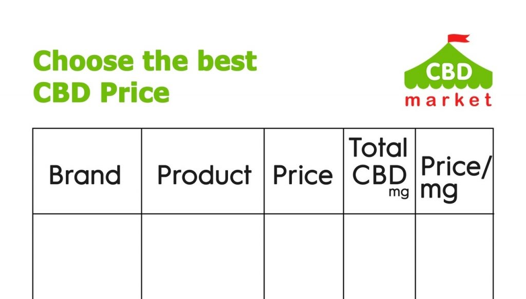 best cbd prices