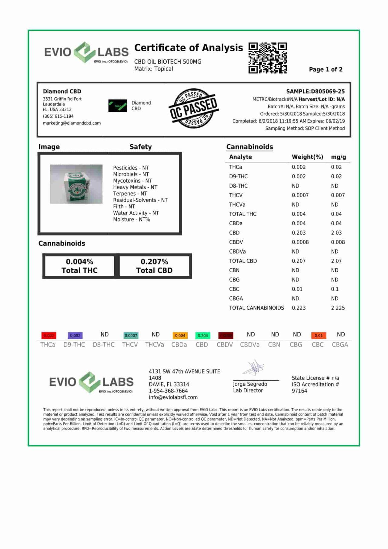 Biotech CBD Cream D805069-25-1-2
