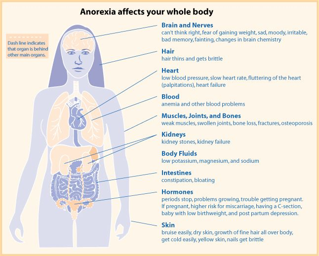 anorexia food