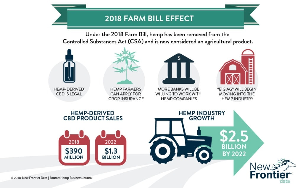 2014 farm bill cbd