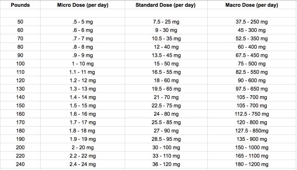cbd dosage for cancer
