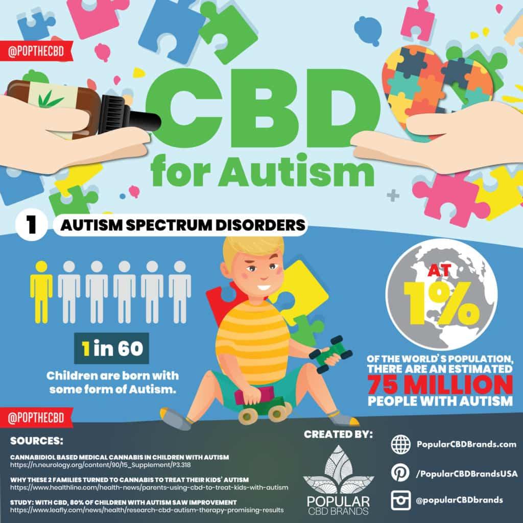 CBD Autism