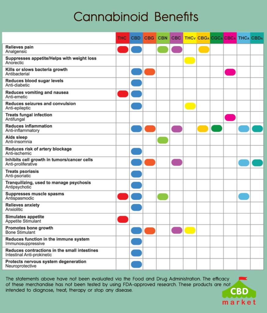 CBD and other Canabinoids benefits chart