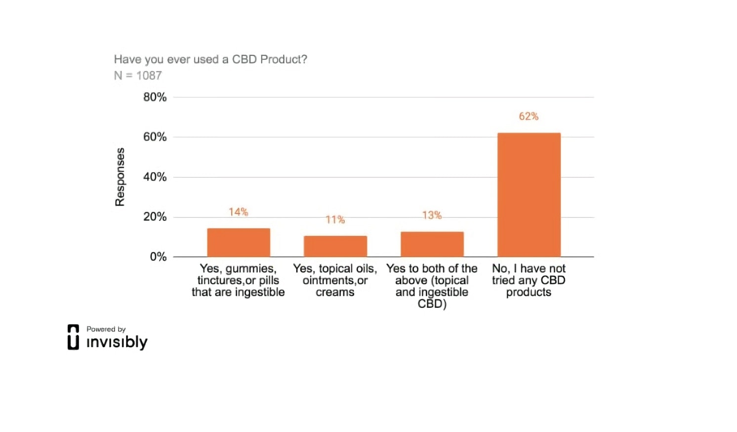 The results of the survey conducted by the Invisible Company to determine whether people used CBD