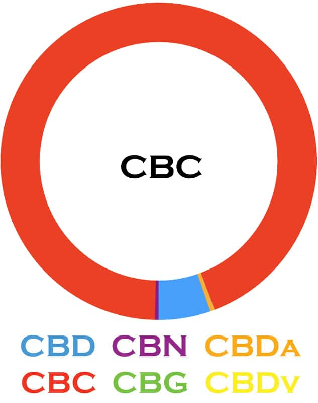 3Chi, CBC Oil Tincture, Broad Spectrum THC-Free, 1oz, 500mg CBC 2