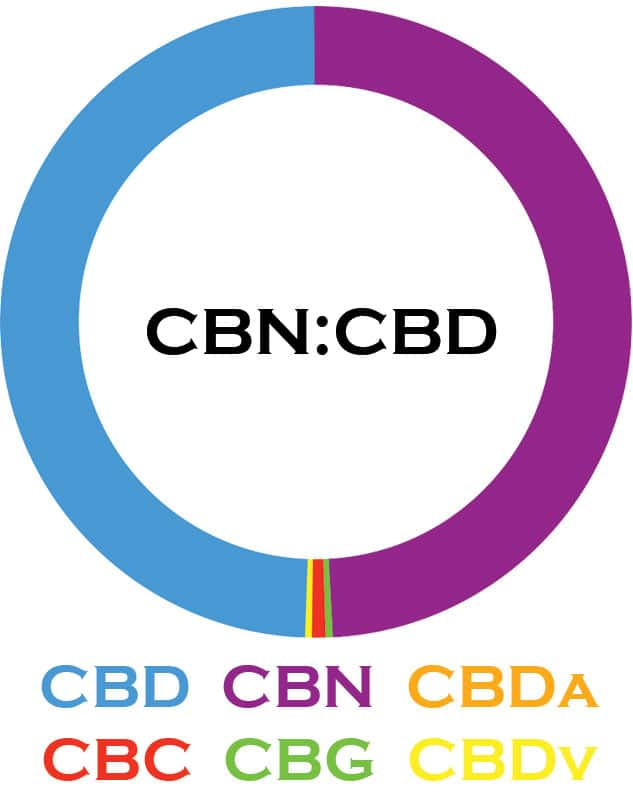 3Chi, CBN-CBD Oil Tincture, Broad Spectrum THC-Free, 1oz, 1000mg CBN and 1000mg CBD 2