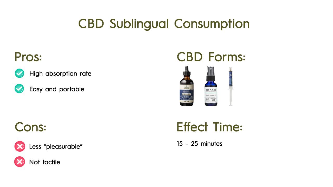 CBD Sublingual Consumption