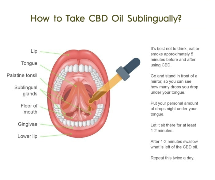 How to Take CBD oil Sublingually?